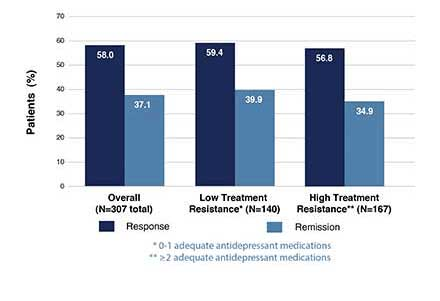 NeuroStar end of acute treatment outcomes