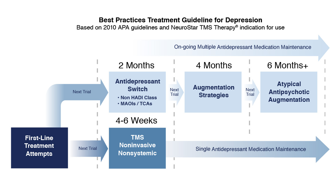 Transcranial Magnetic Stimulation For Depression Treatment