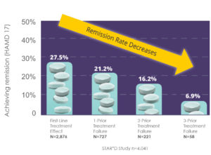 STAR*D Achieving Remission chart