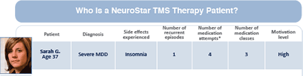 NeuroStar TMS Therapy Patient Candidates