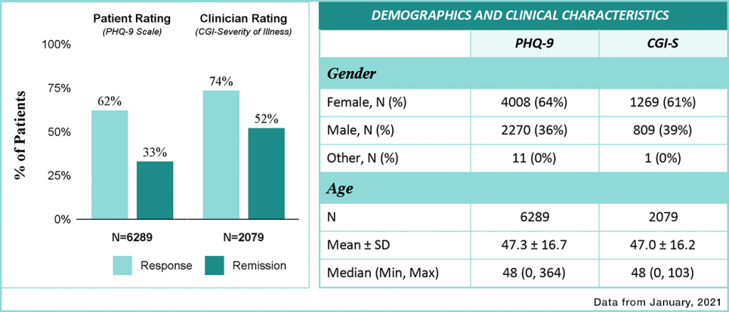 Demographics and Clinical Characteristics