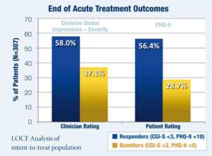 NeuroStar end of acute treatment outcomes