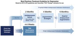 APA Depression Practice Guidelines